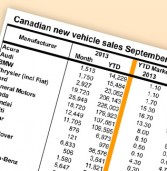 September sales still strong
